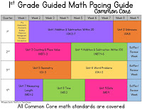 1st grade math pacing guided for common core