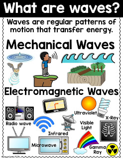 https://www.teacherspayteachers.com/Product/Waves-and-Information-aligns-to-NGSS-4-PS4-1-4-PS4-3-4167646?utm_source=TITGBlog&utm_campaign=4th%20NGSS%20Waves%20Information%20Post